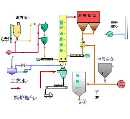 Semi-dry desulfurization