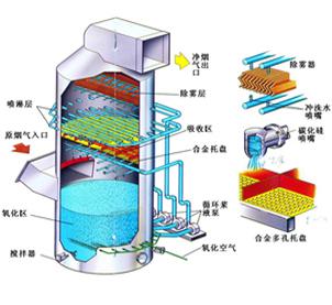 Wet desulphurization