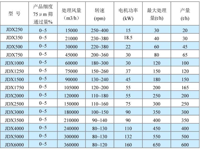 砂石分选机技术参数.jpg